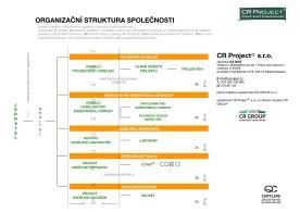 struktura3